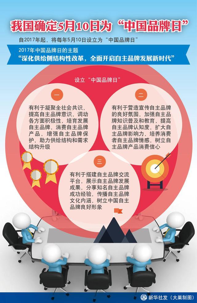 """5月10日为""""中国品牌日"""",品牌发展新机遇"""